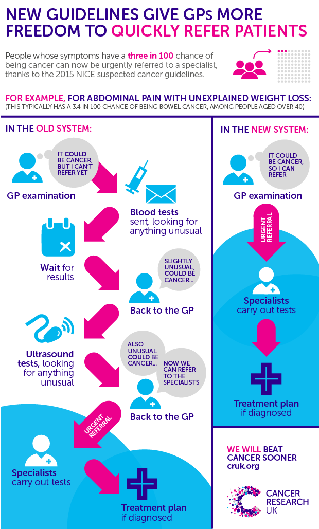 New Nice Gp Guidelines Have Huge Ambition And Potential