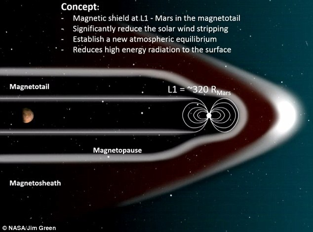 NASA proposes a magnetic shield to protect Mars' atmosphere