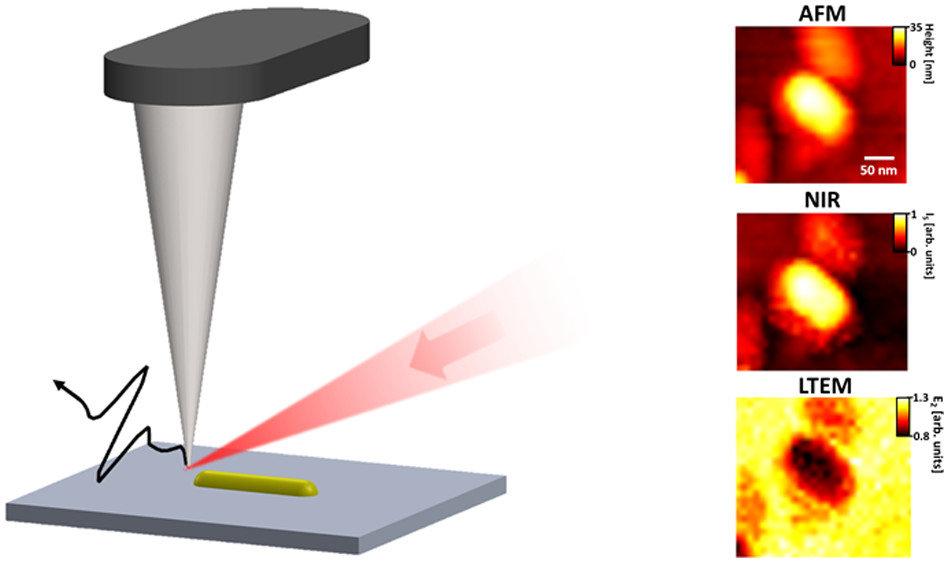 Terahertz spectroscopy goes nano
