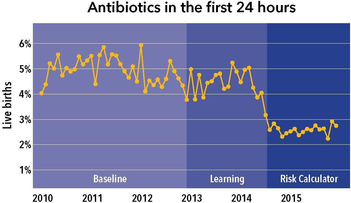 Sepsis risk prediction model decreases use of antibiotics in