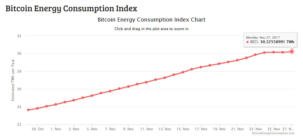 machine learning to optimize cryptocurrency mining energy consumption