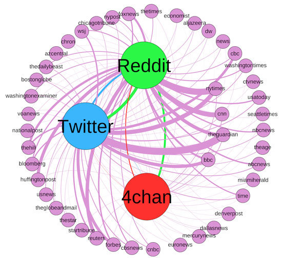 Study finds fringe communities on Reddit and 4chan have high ...
