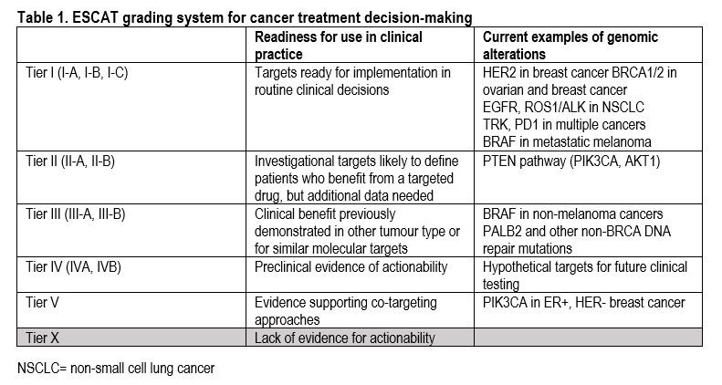 New Esmo Tumor Dna Scale Helps Match Patients With Cancer To Optimal Targeted Medicines