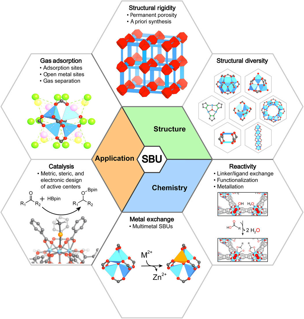 Secondary Building Units Sbus The Turning Point In The Development Of Metal Organic Frameworks Mofs