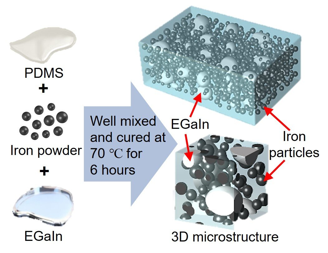 New smart material works better under pressure