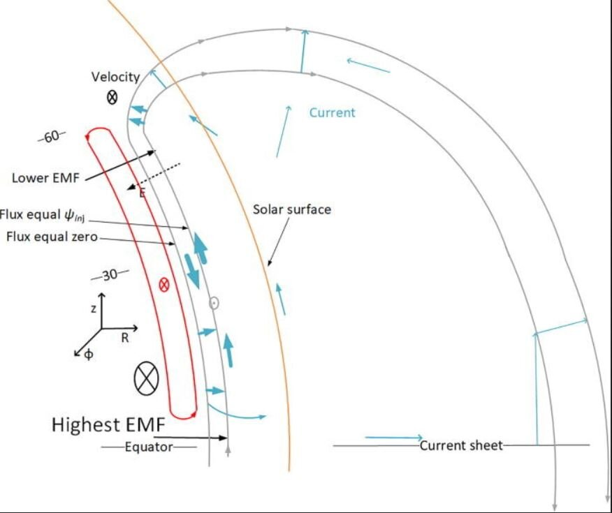 Image 2 : Taches solaires : des scientifiques pensent avoir percé leur mystère