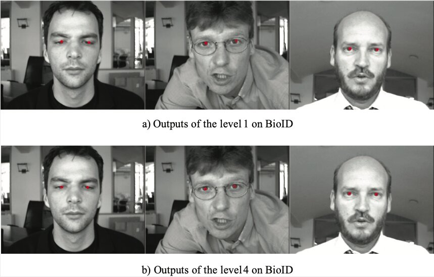 Using deep learning to localize human eyes in images