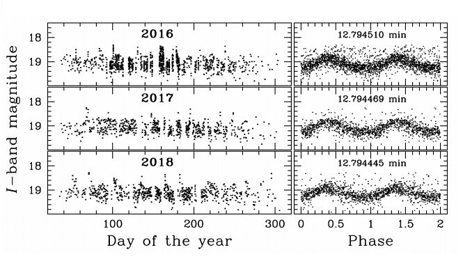 Astronomers detect an ultracompact X-ray binary using OGLE