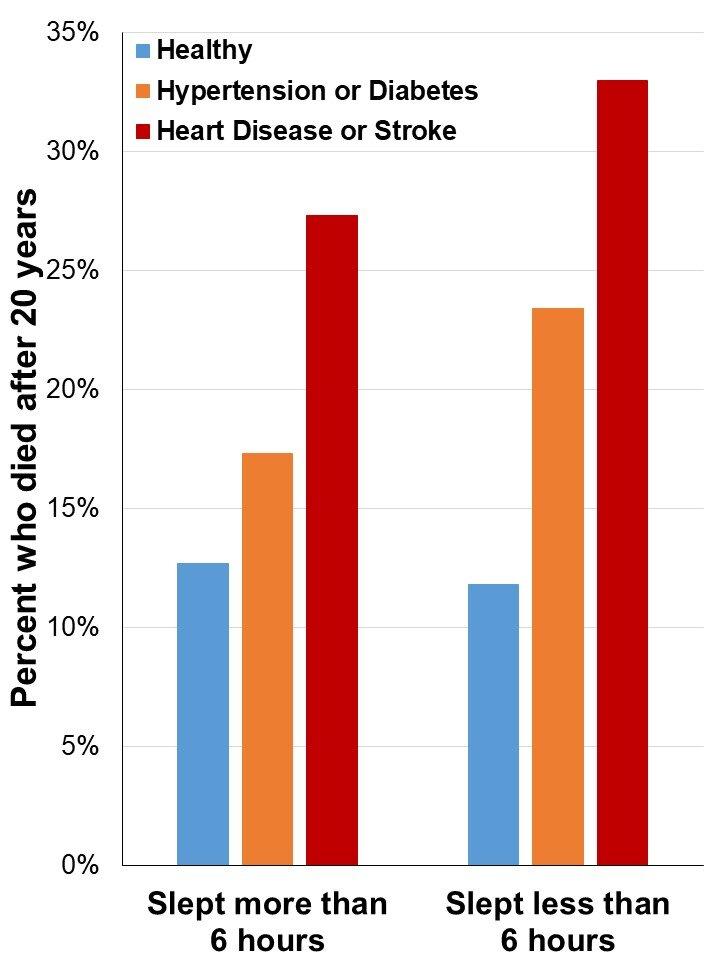 Prognosis of Diabetic Patients with Coronary Heart Disease ...