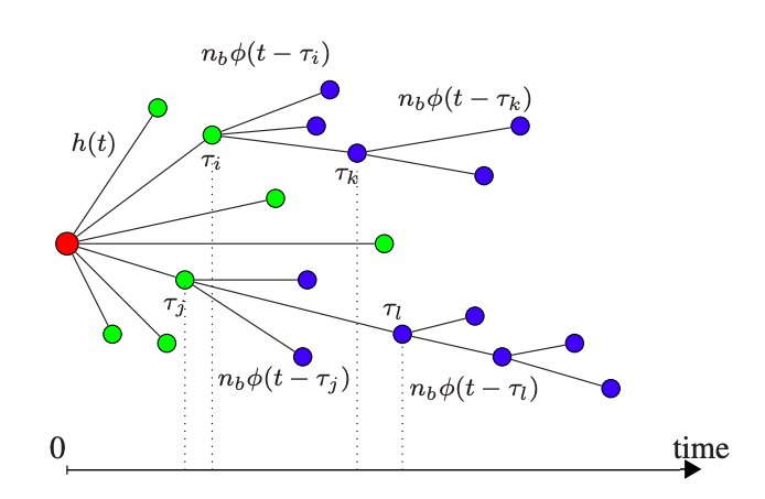 A model to predict the size and shape of online comment threads