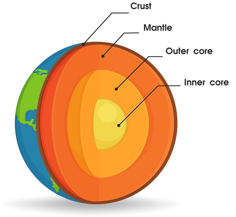 Earth U0026 39 S Core Has Been Leaking For Billions Of Years