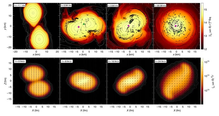 Measuring temperatures similar to those occurring in star collisions in the lab