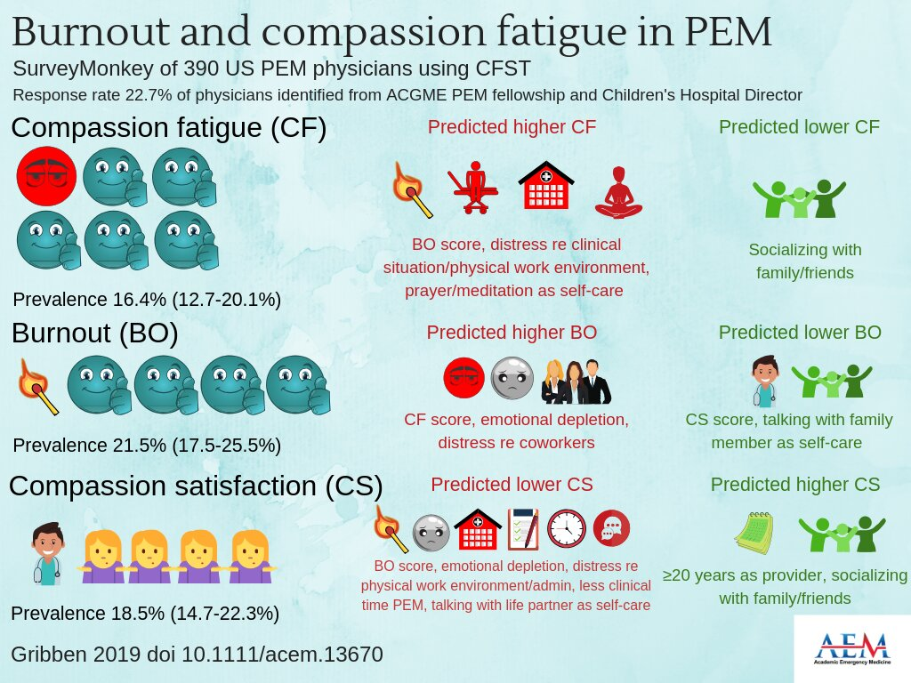 Ped EM docs at risk for developing compassion fatigue