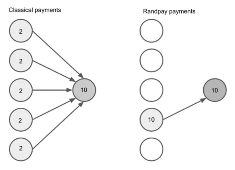 Randpay: a technology for blockchain micropayments that requires a recipient's consent