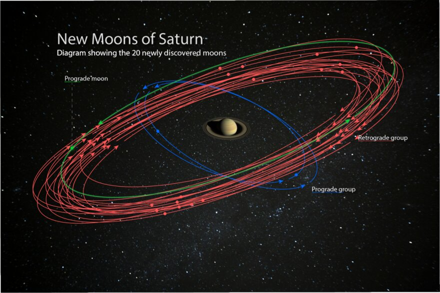 Saturn surpasses Jupiter after the discovery of 20 new moons—and you can help name them