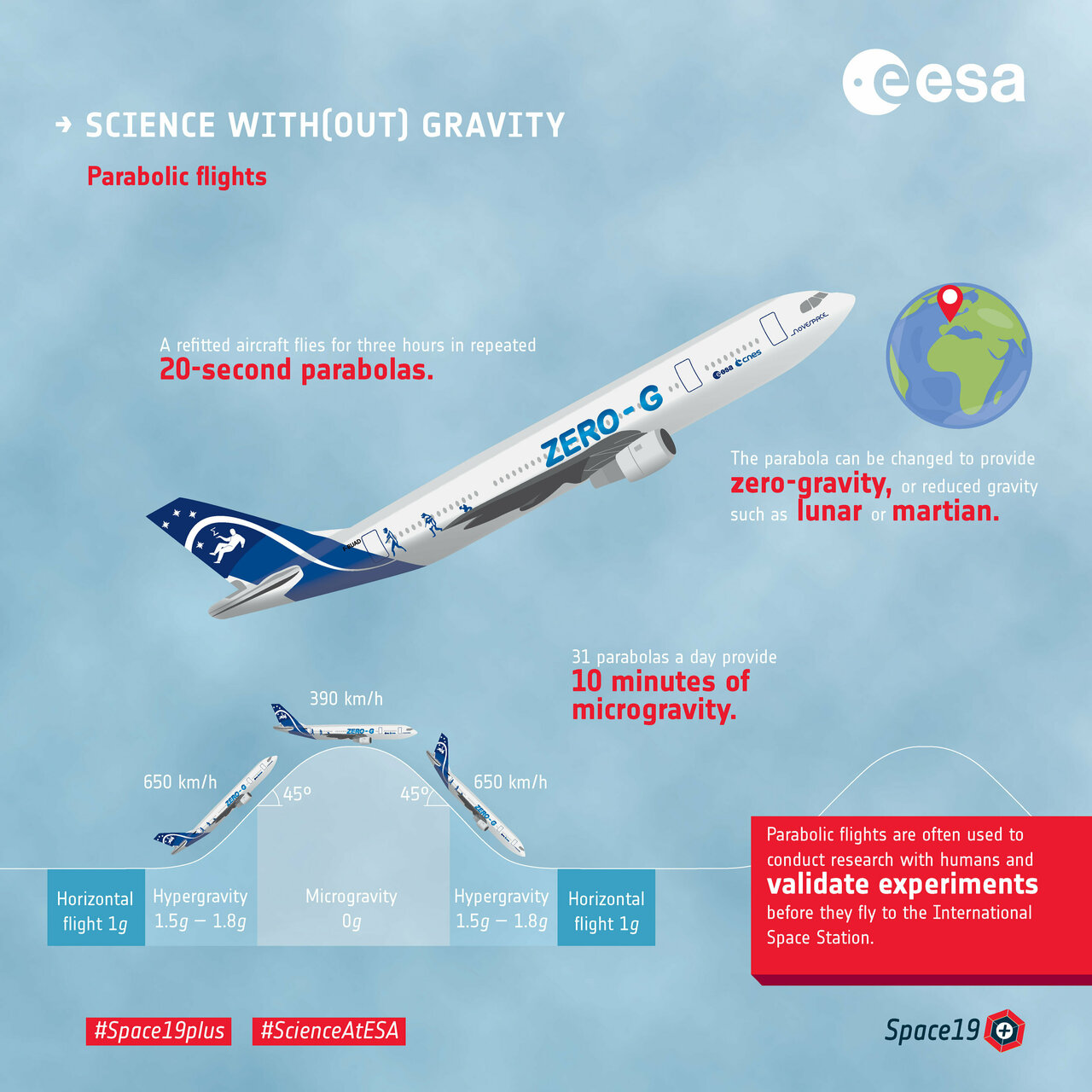 Science on a plane – ESA\'s next parabolic flight campaign