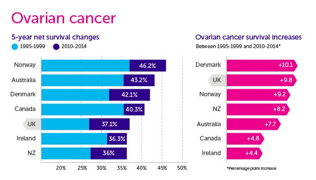 Are Differences In Treatment Driving Variation In Ovarian Cancer Survival Internationally
