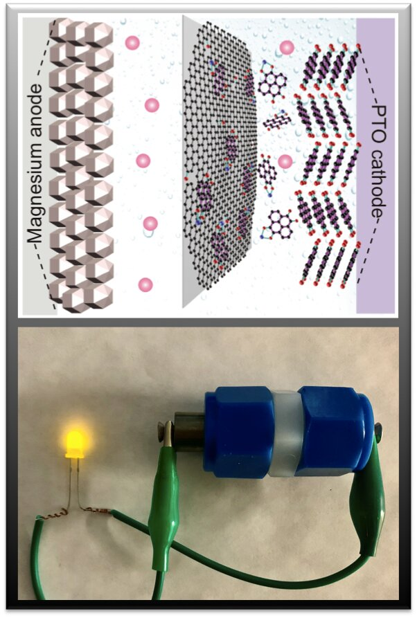 Discoveries highlight new possibilities for magnesium batteries - Tech Xplore