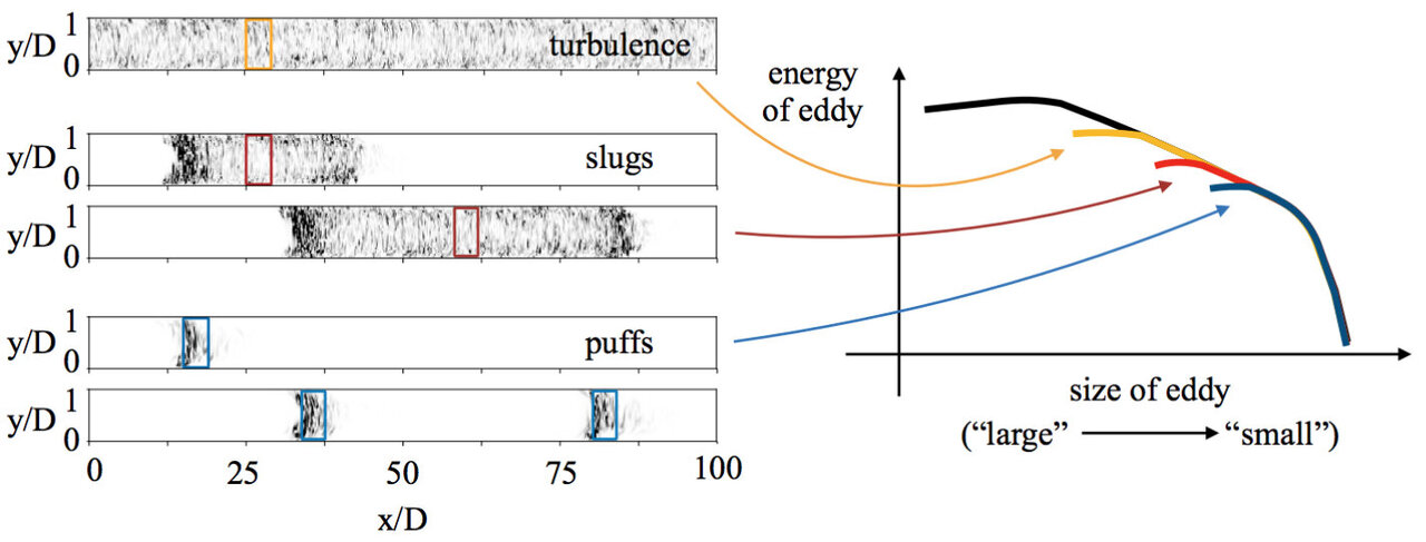 Going with the flow: New insights into mysterious fluid motions