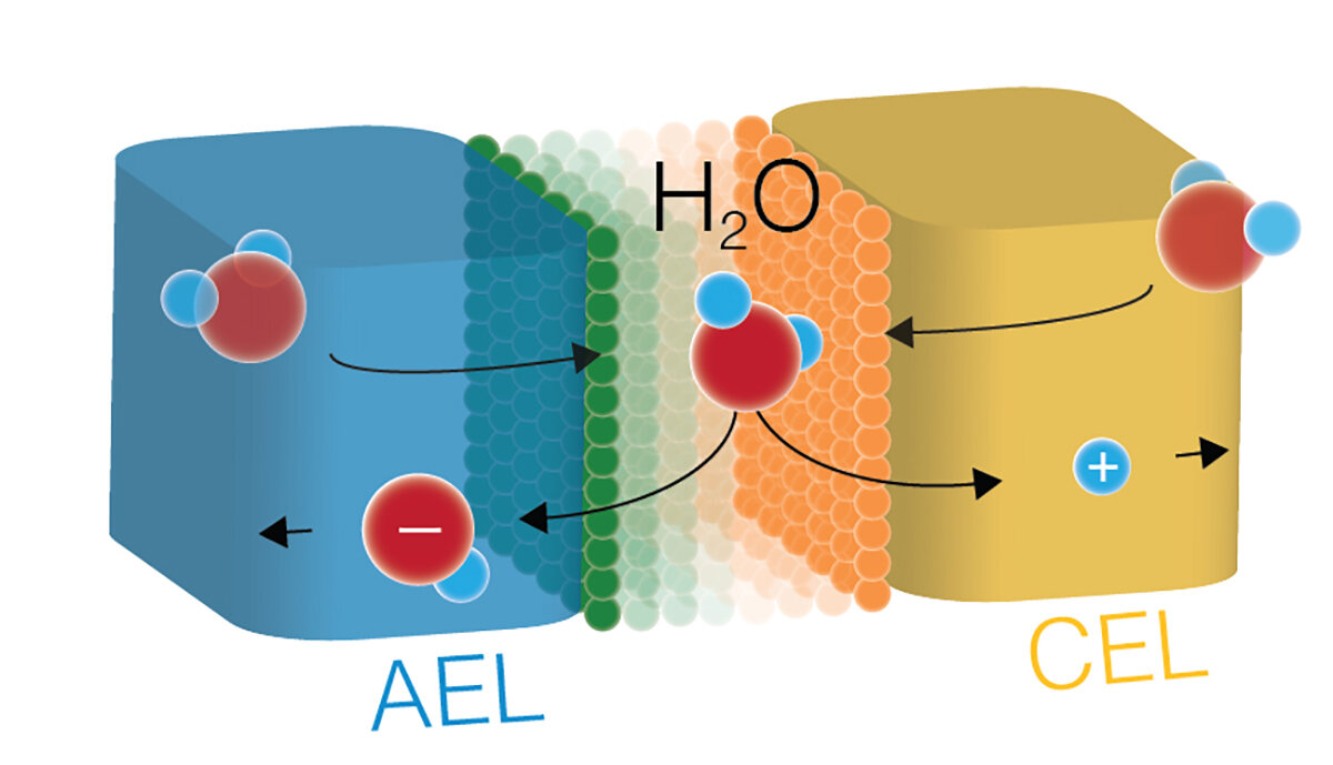 Scientists dissociate water apart efficiently with new catalysts