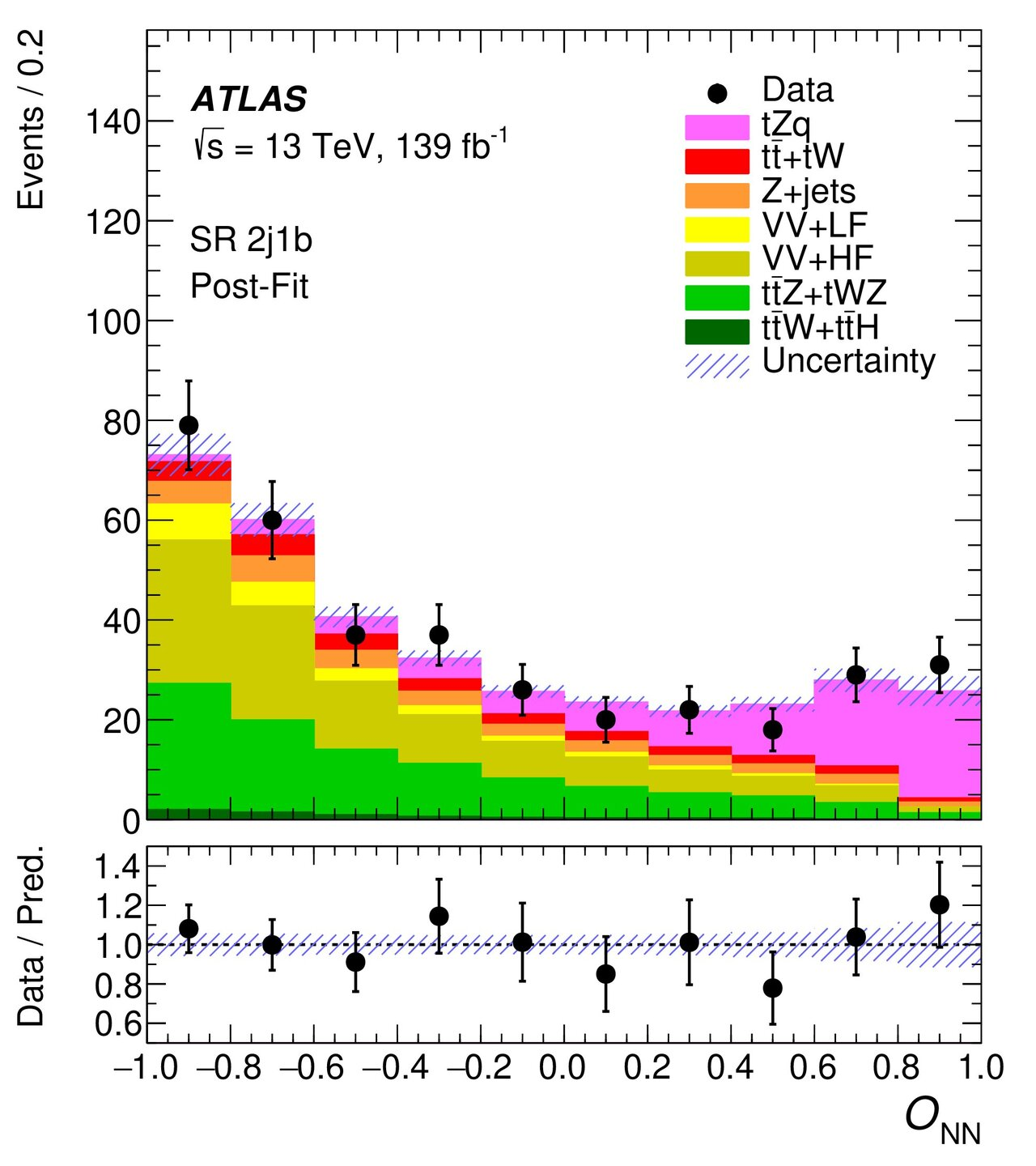 25 years on: A single top quark partners with the Z boson