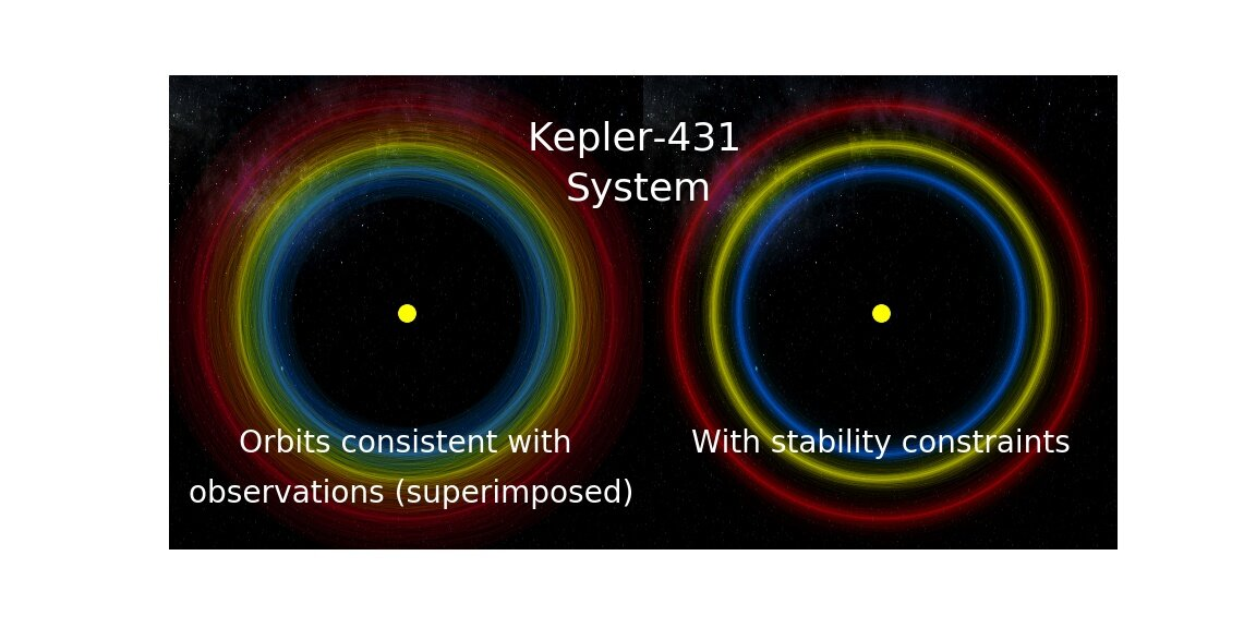 Artificial intelligence predicts which planetary systems will survive - Phys.org