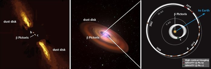 Astronomers reveal first direct image of Beta Pictoris c using new astronomy instrument