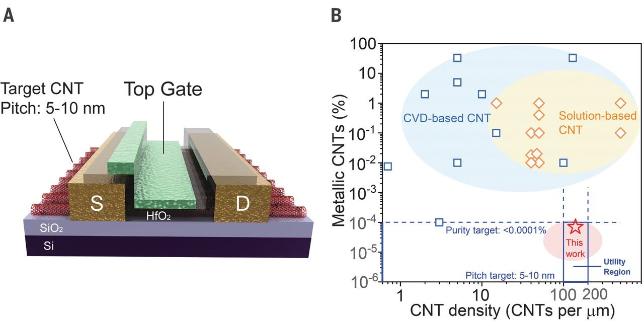 Process to produce well-aligned CNT arrays on a 10-centimeter silicon wafer