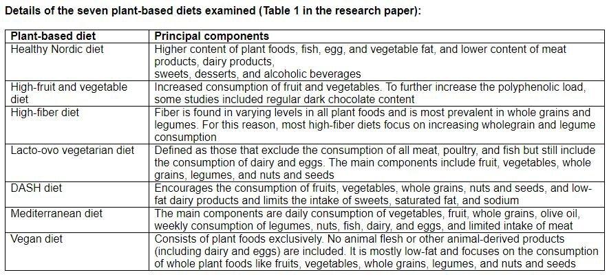 vegan diet very low blood pressure