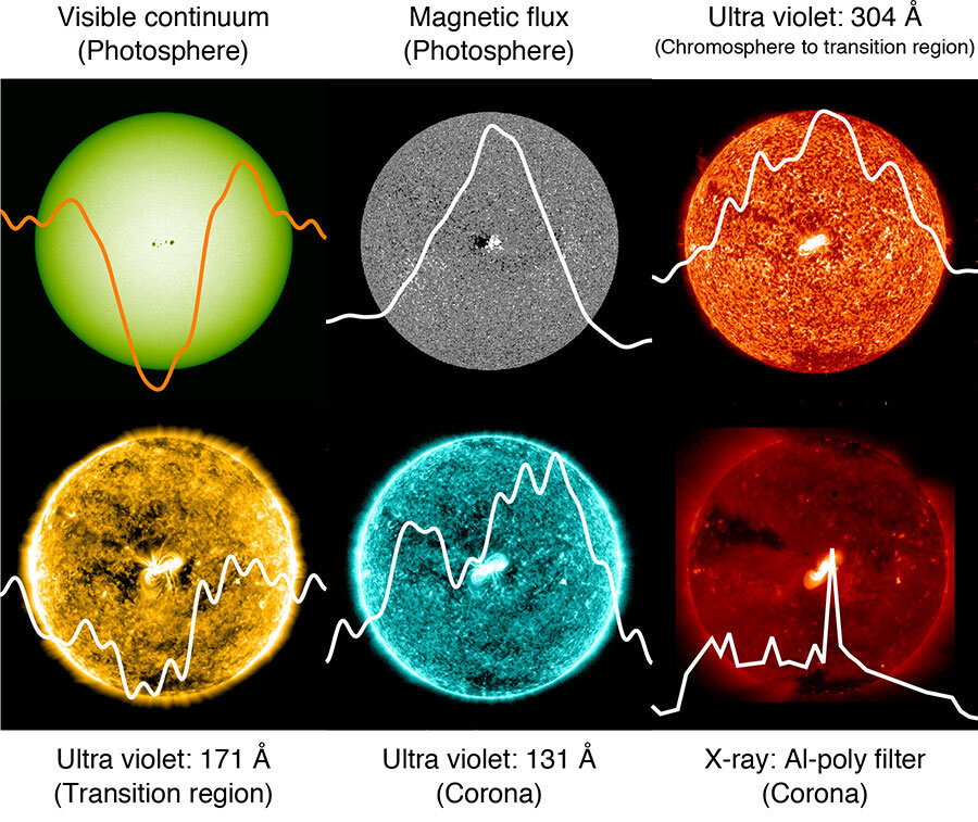 Studying the sun as a star to understand stellar flares and exoplanets