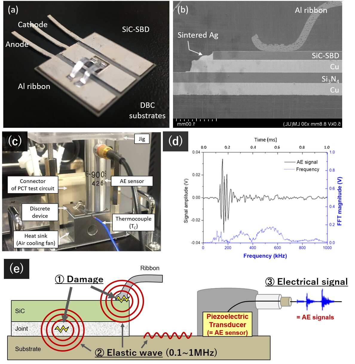 Detecting early-stage failure in electric power conversion devices