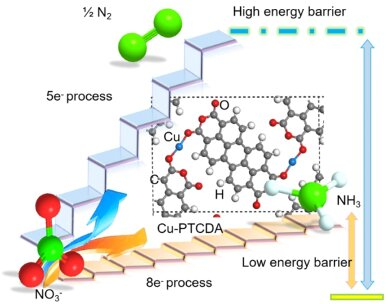 A new strategy for the electrochemical reduction of nitrate to ammonia