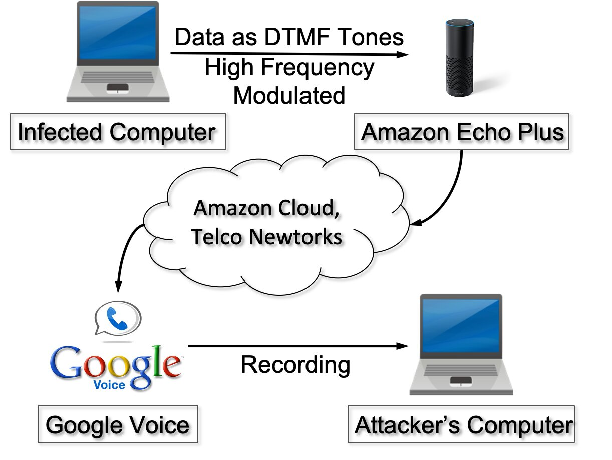 An attacker can steal sensitive user data over the phone using smart s... image