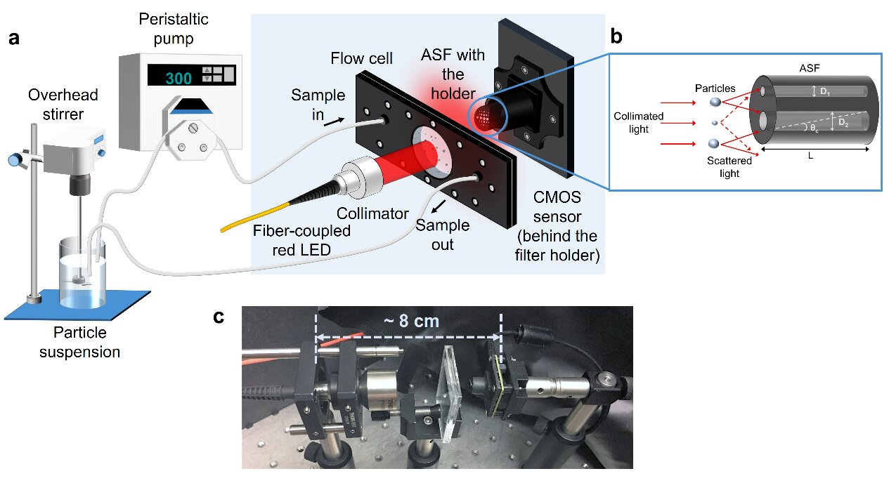 An intelligent and compact particle analyzer