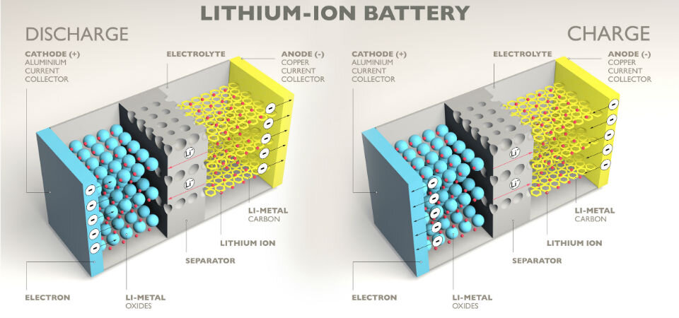 Image of article 'Creating the next generation of Li ion batteries'