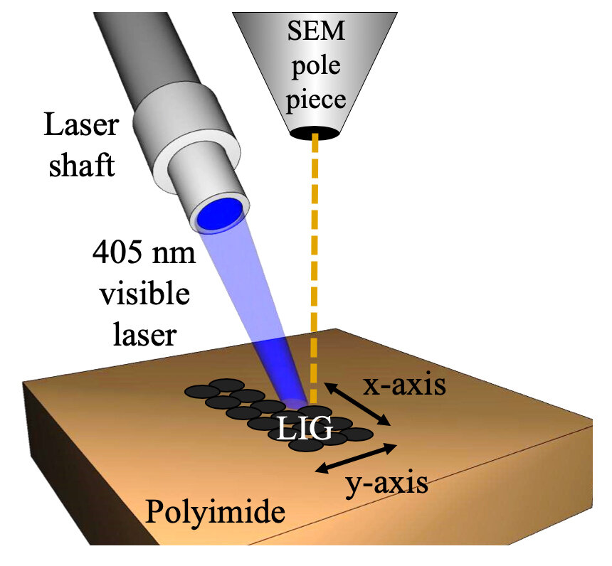 Researchers shrink laser-induced graphene for flexible electronics thumbnail
