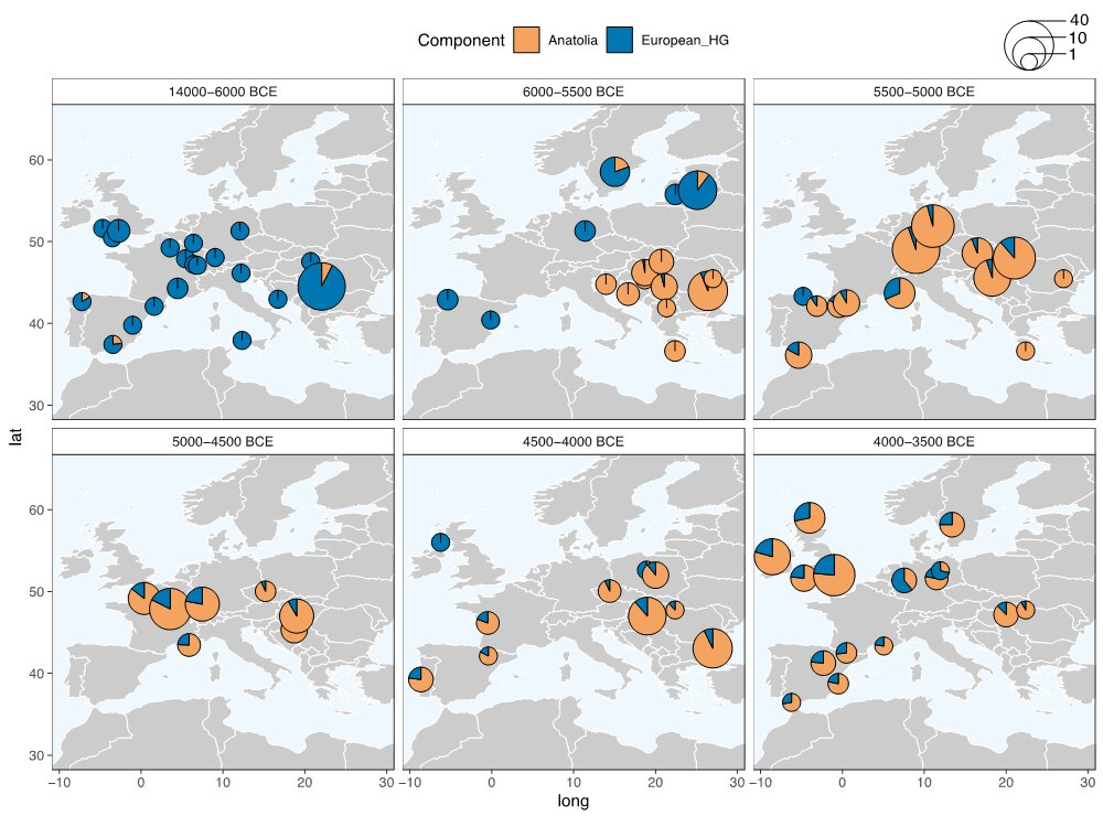 Heightened interaction between neolithic migrants and hunter-gatherers in...