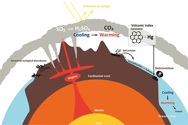 Large volcanic eruption caused the largest mass extinction
