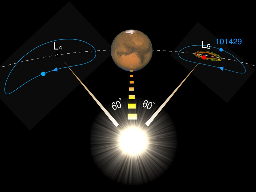Mars plays shepherd to our moon's long-lost twin, scientists find