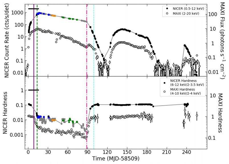 MAXI J1348−630 is a black hole X-ray binary, observations suggest