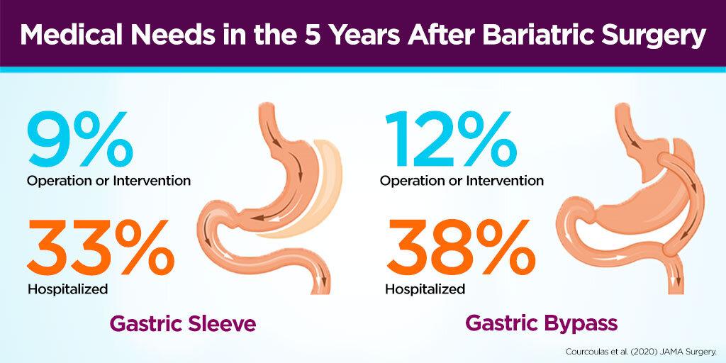 Cancer after gastric bypass, V-ar putea interesa, Cancer after gastric bypass