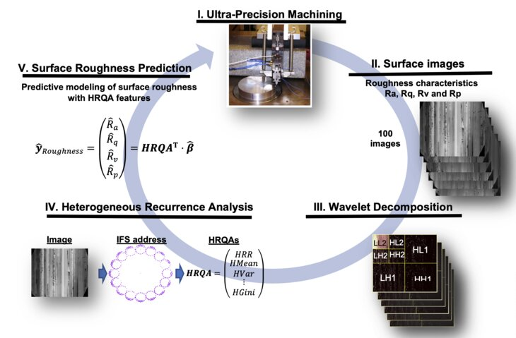 New method analyzes images to improve healthcare and manufacturing