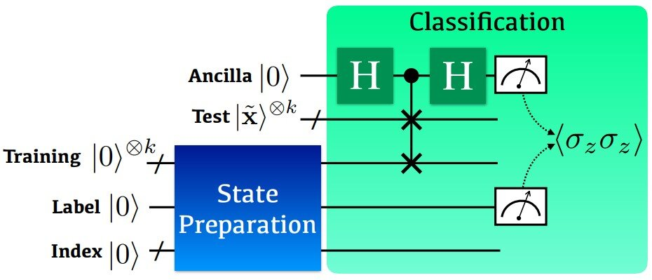 Scientists introduce new method for machine learning classifications in quantum computing