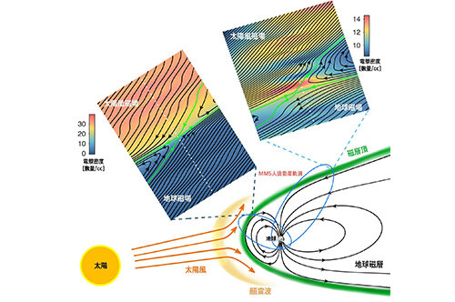 Ripples in the pond of magnetic field reconnection