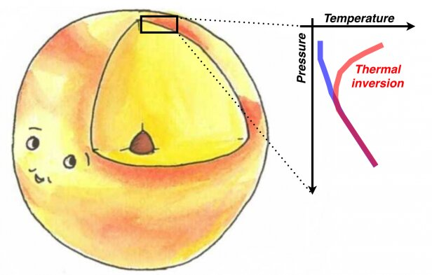 Statistical evidence for temperature inversions in ultra-hot Jupiters