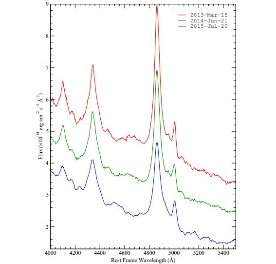 Variability of blazar 3C 273 examined by astronomers