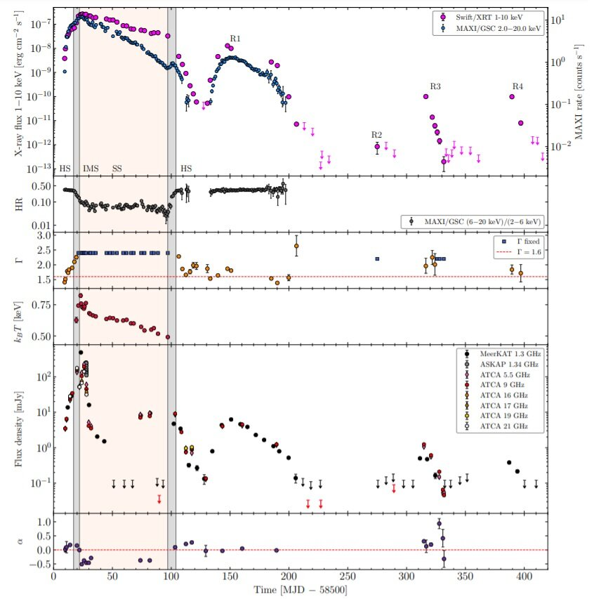 Astronomers inspect black hole X-ray binary MAXI J1348–630