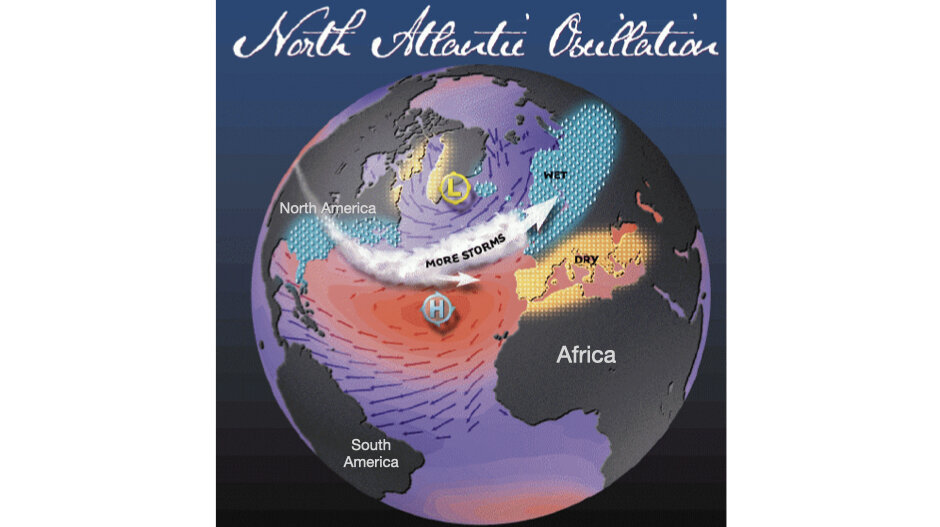 The study reveals that humans directly affect wind and weather over the North Atlantic