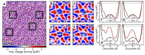 A new microscopic technique reveals a feature that can form applications of a class of quantum materials