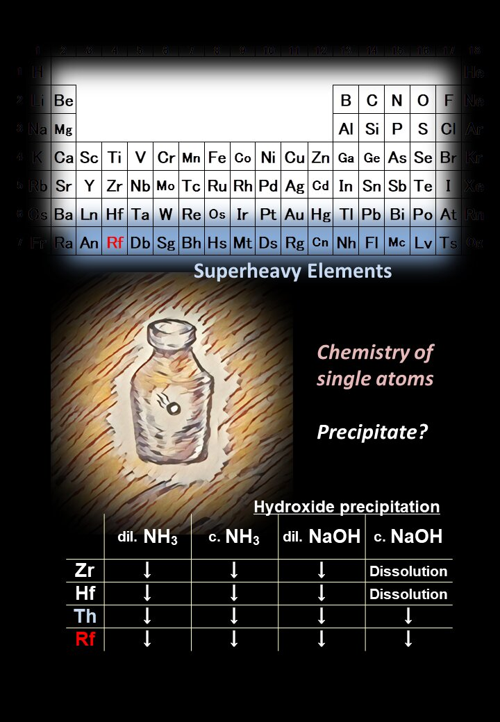 Experimental tests of relativistic chemistry will update the periodic table - Phys.org